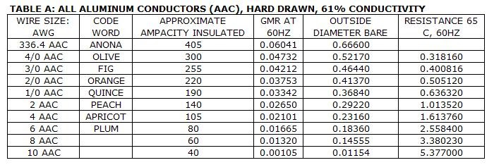 Power systems loss conductors resistance table keyboard keysfo Image collections