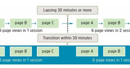 Approaching web analytics KPI dashboard