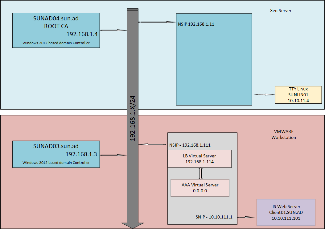 Networkdia on Kerberos Constrained Delegation Diagram