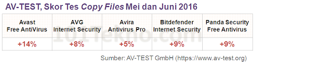 anti virus bitdefender