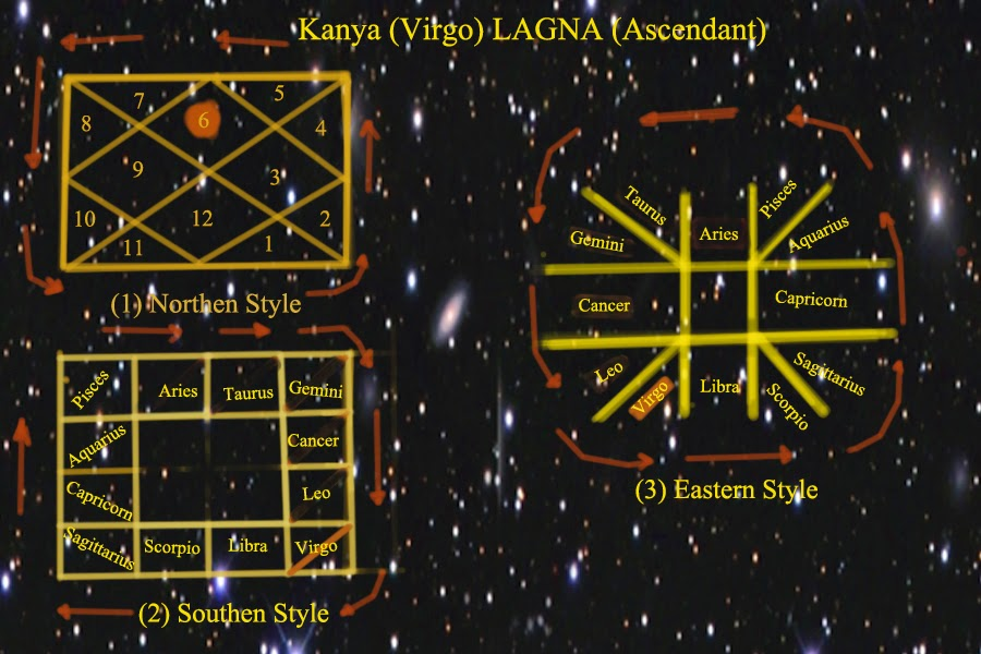 FREE ASTROLOGY FOR FUN!!!!!!: (6) Kanya (Virgo) LAGNA (Ascendant)