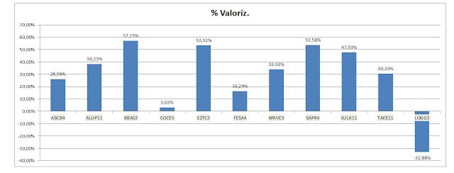 Gráfico Carteira de Value Investing - Valorização Acumulada até Janeiro de 2019
