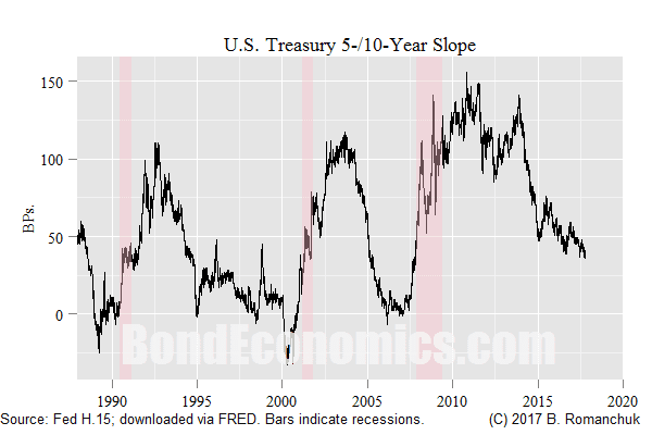 Chart: 5-/10-year Treasury Slope