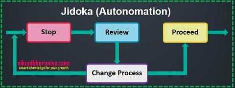 Jidoka - Lean Tools | Lean Manufacturing