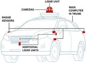 self driving car diagram