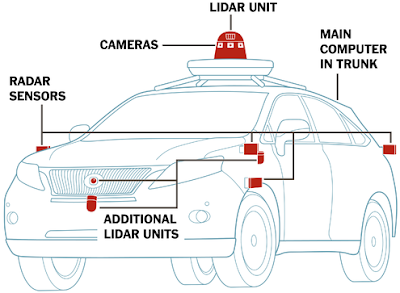 self driving car diagram