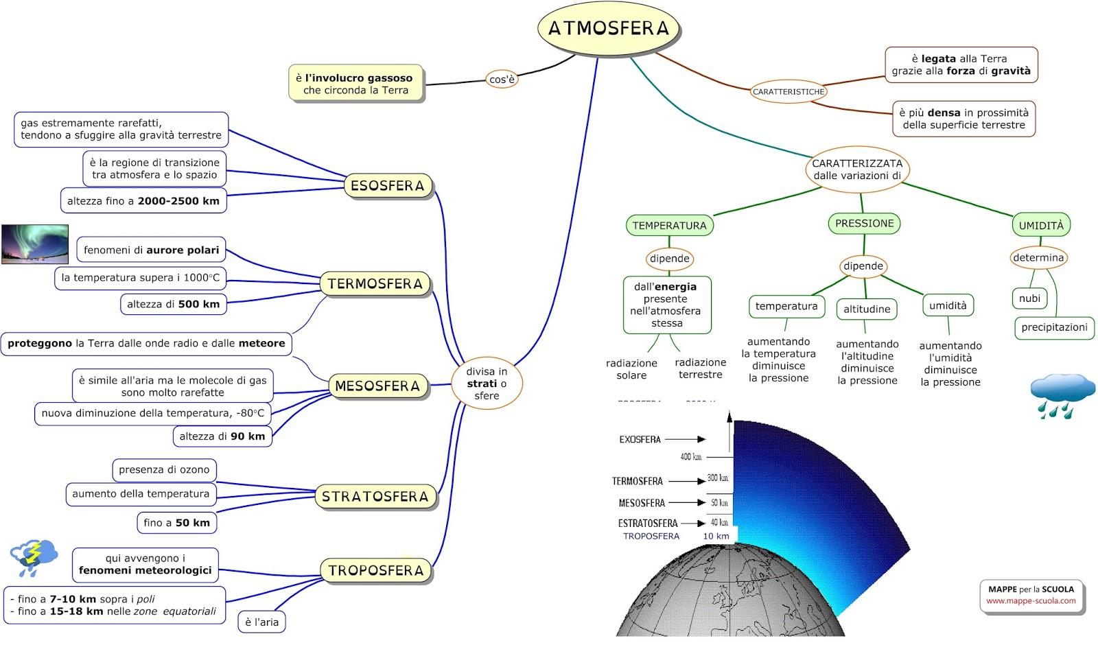 Mappe Per La Scuola Latmosfera
