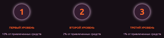 crypto-wizard.io отзывы