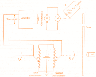 examples-open-closed-loop-control-systems