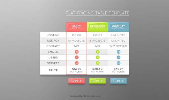 Table Blog: Membuat di Postingan Blogger dan WordPress