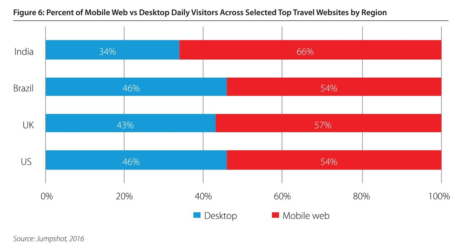 top travel websites in india 2017