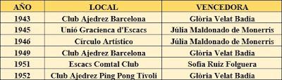 Locales de juegos de los campeonatos femeninos de ajedrez de Cataluña de 1943 a 1952
