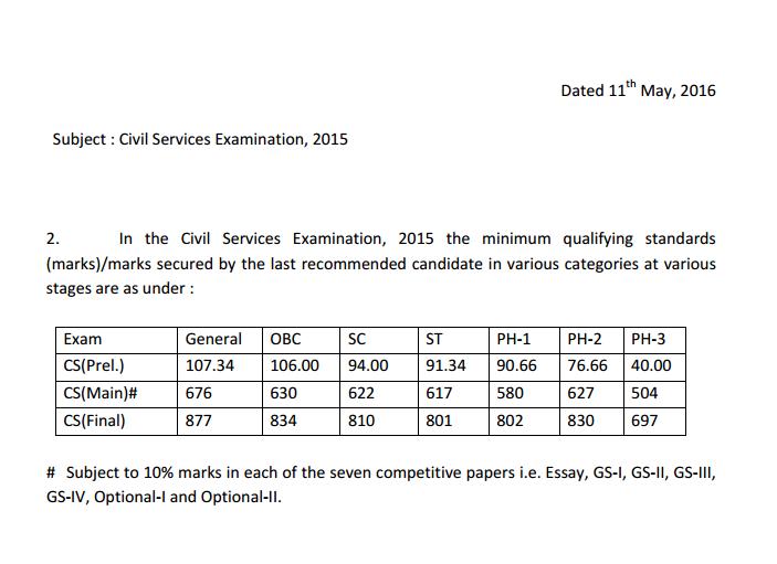 Ias Exam Paper 2015 Pdf