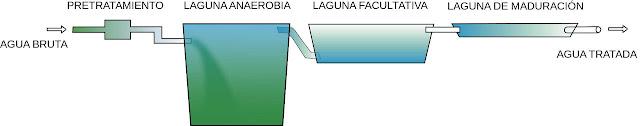 Esquema depósitos de limpieza de aguas sucias