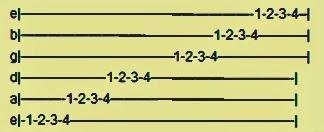 Fingering Alat Musik Gitar 1: Skala Chromatic