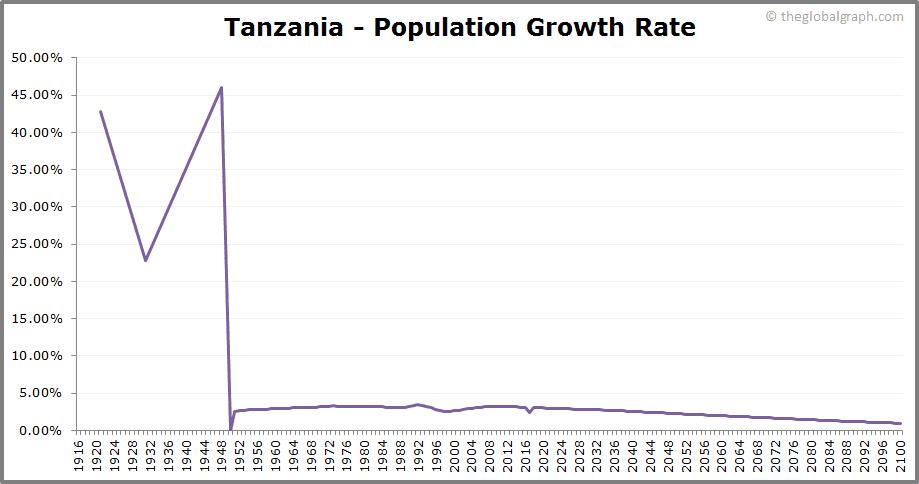 Tanzania  Population Growth Rate