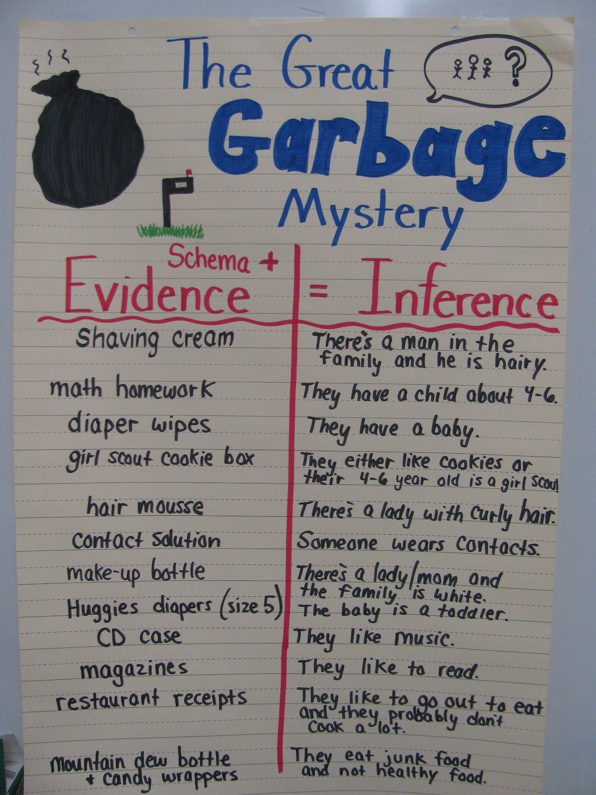 Simply Sweet Teaching The Great Garbage Mystery