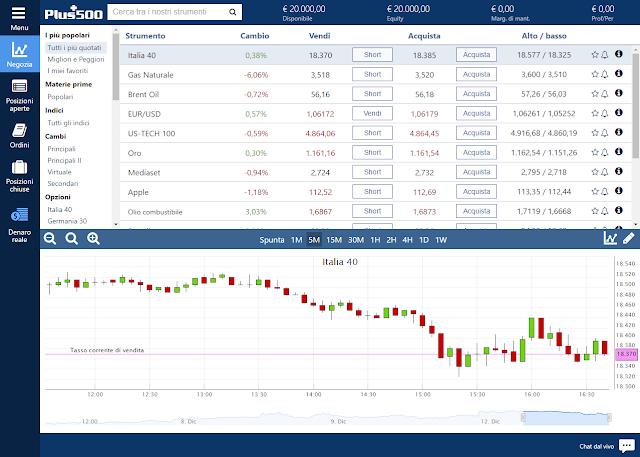 Una delle migliori piattaforme trading è quella di Plus500