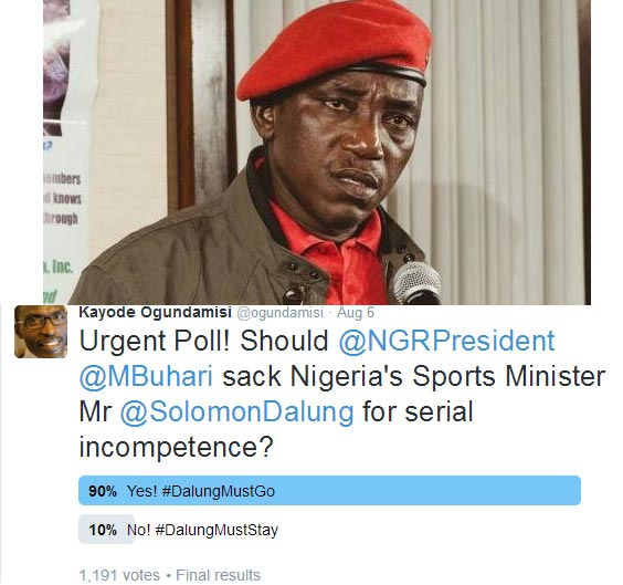 Nigerians call for Sports' minister Solomon Dalung's resignation in Twitter poll