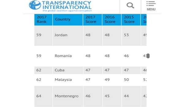 Indeks Rasuah Meningkat Kerana Ramai Pemimpin Pembangkang Ditangkap SPRM