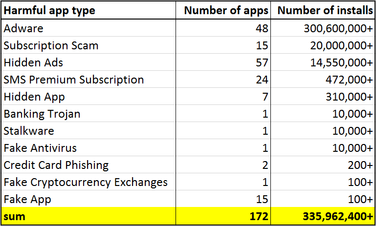 Review of harmful apps found on Google Play in September 2019  Summary: 172 apps with over 335,952,400 installs