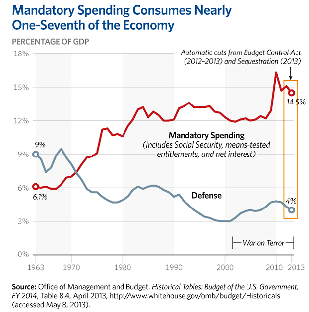 automatic federal spending cuts - 600×650