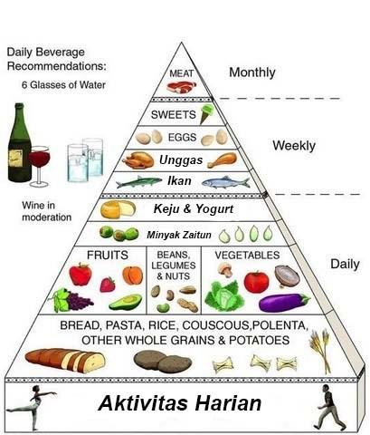Piramida Diet ala Mediteranian