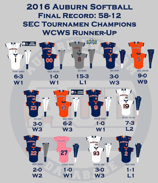 Auburn softball uniform record 2016