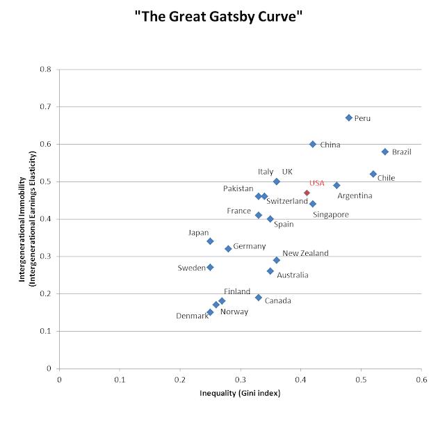 The Great Gatsby Curve: il maggior grado di diseguaglianza e la minore mobilita' sociale sono evidentemente correlate
