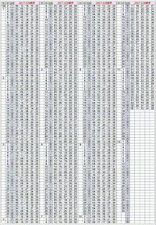 11/18   第17275期今彩539托牌演算