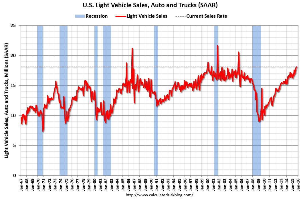 Calculated Risk: U.S. Light Vehicle Sales At 18.1 Million