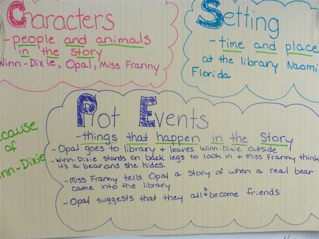 Anchor Chart Linky Smile And A Freebie