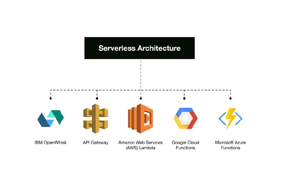 8 nền tảng serverless platform tốt nhất hiện nay