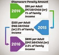 A graph for the 2014, 2015 and 2016 Obama Care tax rate
