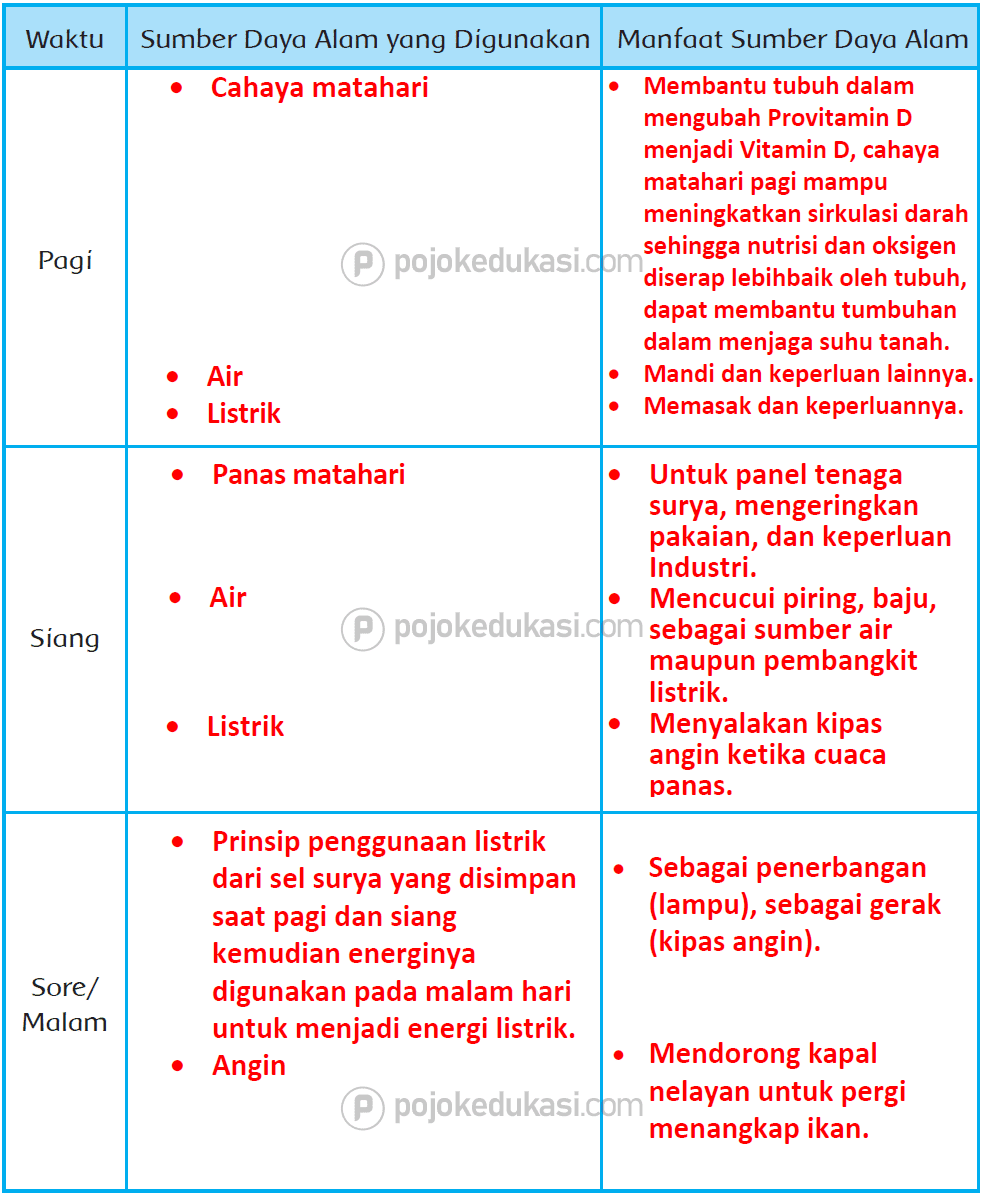 Kunci Jawaban Halaman 95, 96, 98, 99, 100, 101 Tema 6 Kelas 4