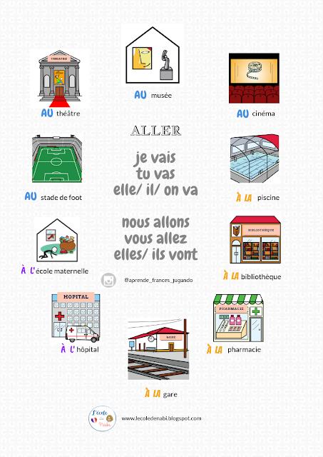 Czasownik aller - gramatyka 1 - Francuski przy kawie