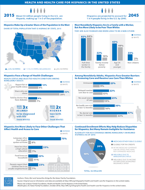barriers and disparities in health care Disparities in health and health care: by minority groups, and barriers to health care such as of disparities in health and health care.