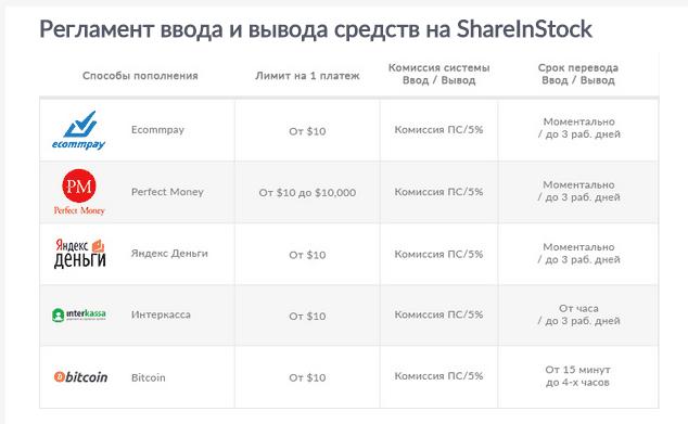 Пополнение/снятие на ShareInStock