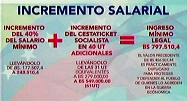 Aumento del salario mínimo queda en Bs 797.510.4
