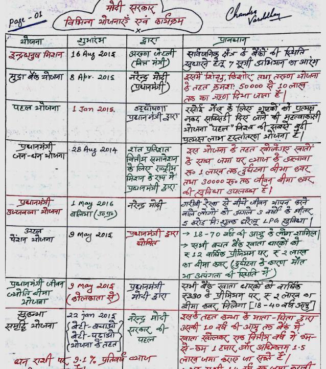 C programming language in hindi pdf free download