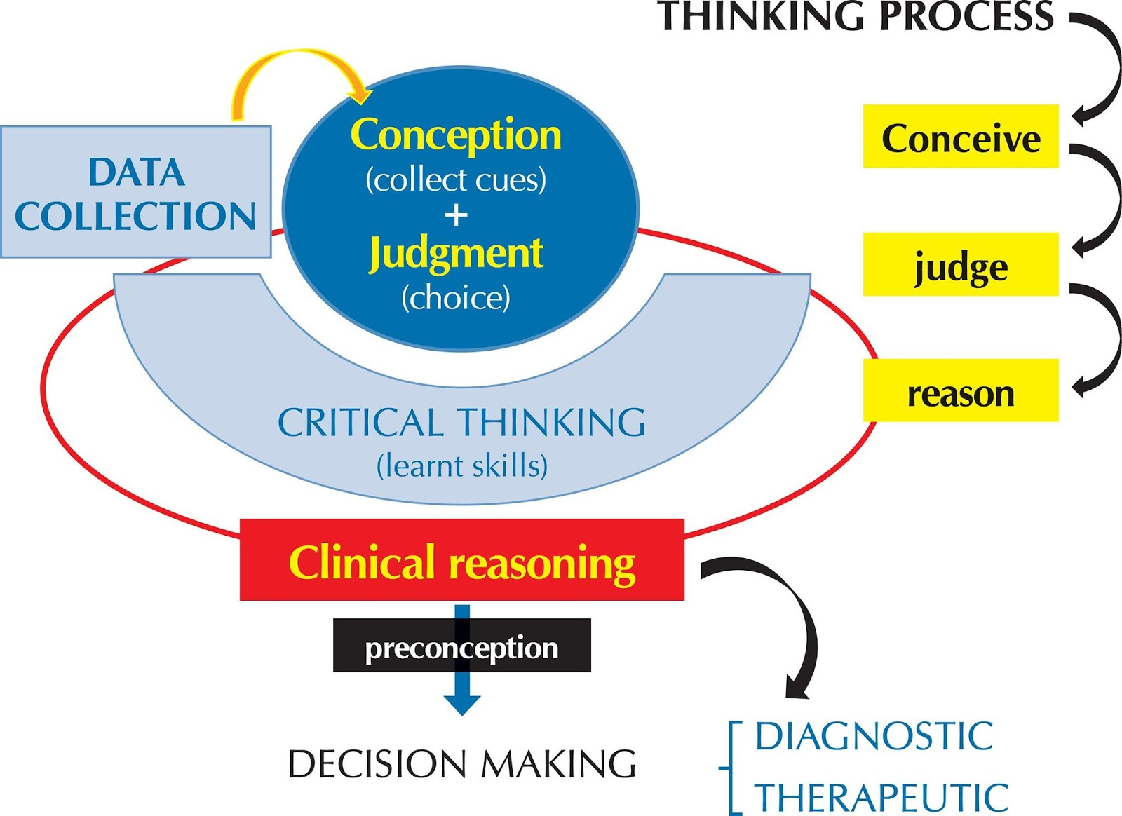 thinking critically about critical thinking ability disposition or both However, these interpretations are just possibilities at best, given that disposition towards thinking (ie the extent to which an individual is disposed, inclined or willing, to perform a given.