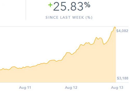 Tinuku.com Bitcoin reached $4135 today