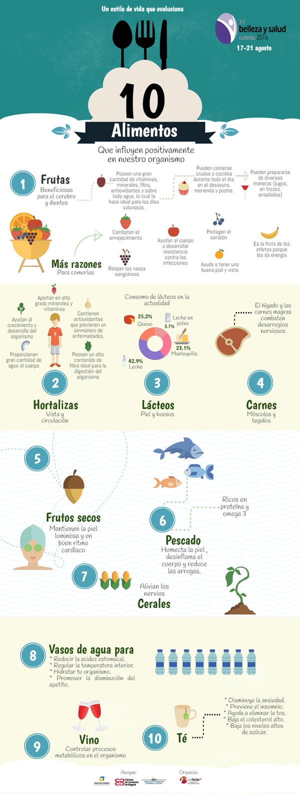Infografía-Alimentos-influyen-positivamente-organismo