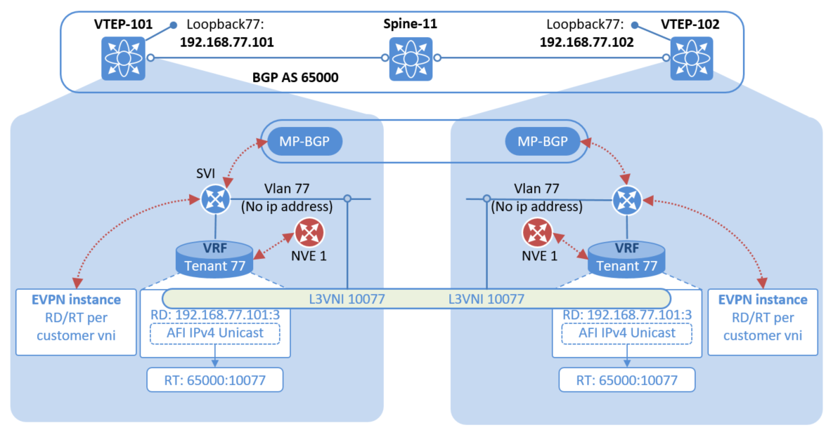The Network Times: VXLAN Part VI: VXLAN BGP EVPN – Basic Configurations