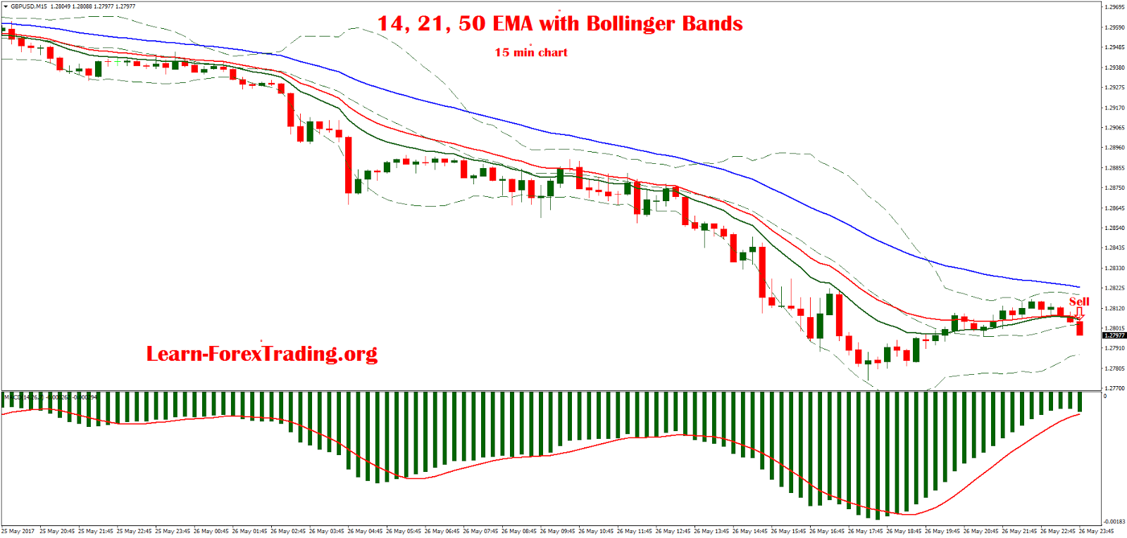 Bollinger bands ema definition