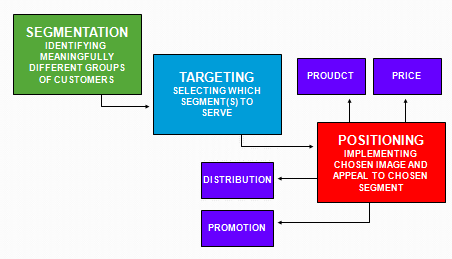 relationship between differentiation and positioning of products or services