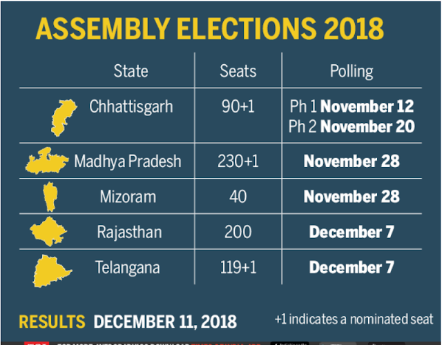 5 States Assembely Election Result Live Stream Date 11-12-2018