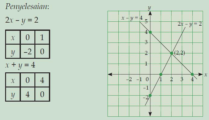 Cara menentukan himpunan penyelesaian sistem persamaan linear dua tentukan himpunan penyelesaian dari sistem persamaan 2x y 2 dan x y 4 dengan menggunakan metode grafik x dan y himpunan bilangan real ccuart Images