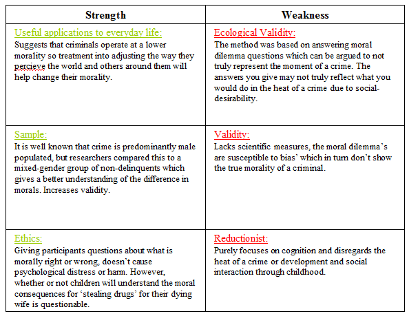 Kohlberg`s Three Levels and Six Stages of Moral Reasoning