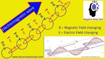 electromagnetic wave,electromagnetic wave example,electromagnetic wave types